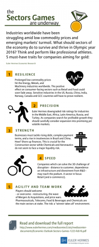 Economic Outlook - Sectors