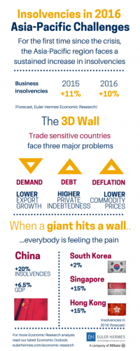 Insolvencies in 2016 - Asia Facing a 3D Wall. Courtesy Euler Hermes October 2015 - s